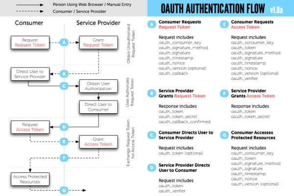 OAuth Authentication Flow
